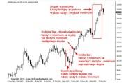 Strategia-Price-Action-według-Niala-Fullera