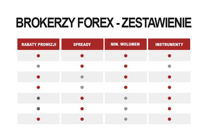 brokerzy forex zestwienie