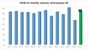 FXCM-volumes-US-only-Jan2017