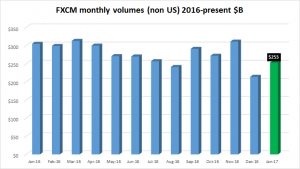 FXCM-volumes-non-US-Jan2017