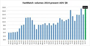 Fastmatch-volumes-Jan2017