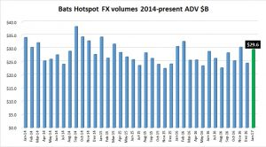 Hotspot-FX-volumes-Jan2017