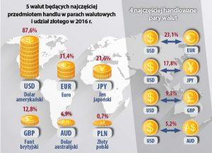 najpopularniejsze-waluty