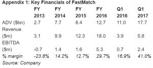 fastmatch-financial