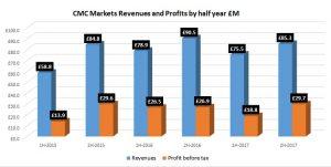 CMC-Markets-2017-revenue-profit