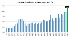 FastMatch-volumes-May2017