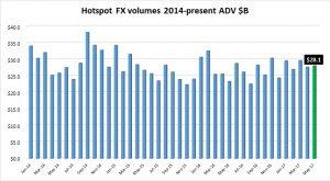 Hotspot-FX-May2017-volumes