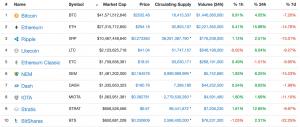 capitalização de mercado de criptomoeda