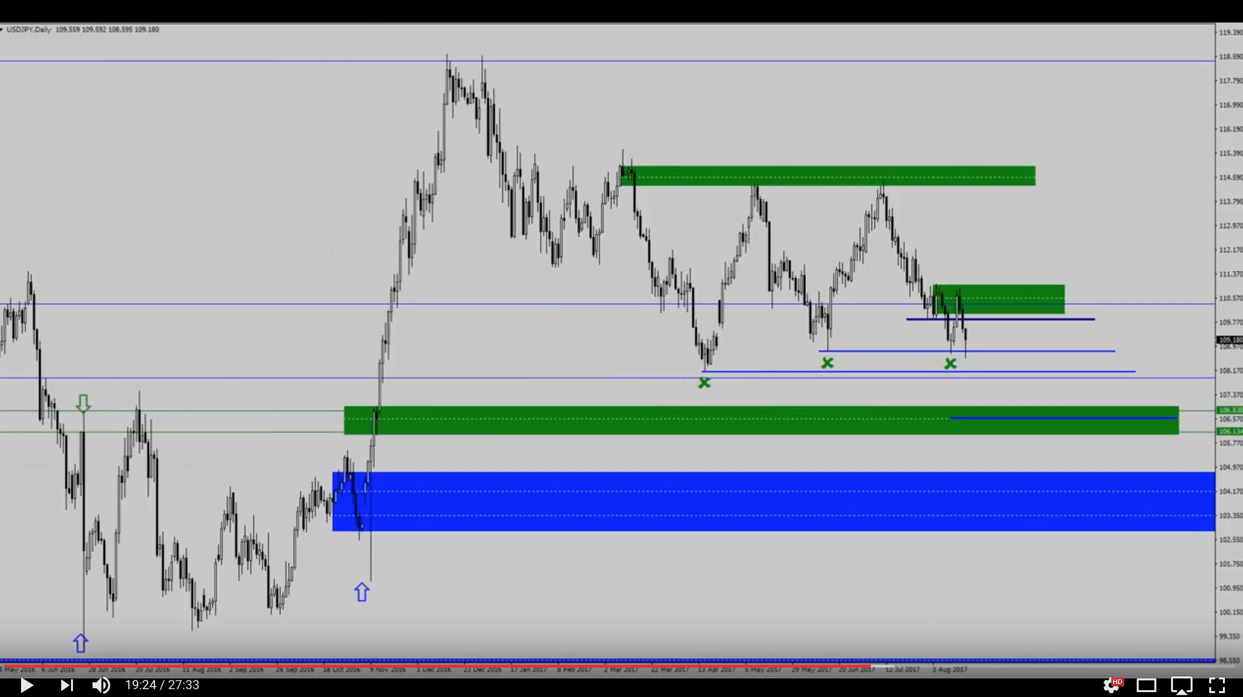Analiza przed otwarciem rynków – EUR/USD, USD/JPY – 20 sierpnia [VIDEO]