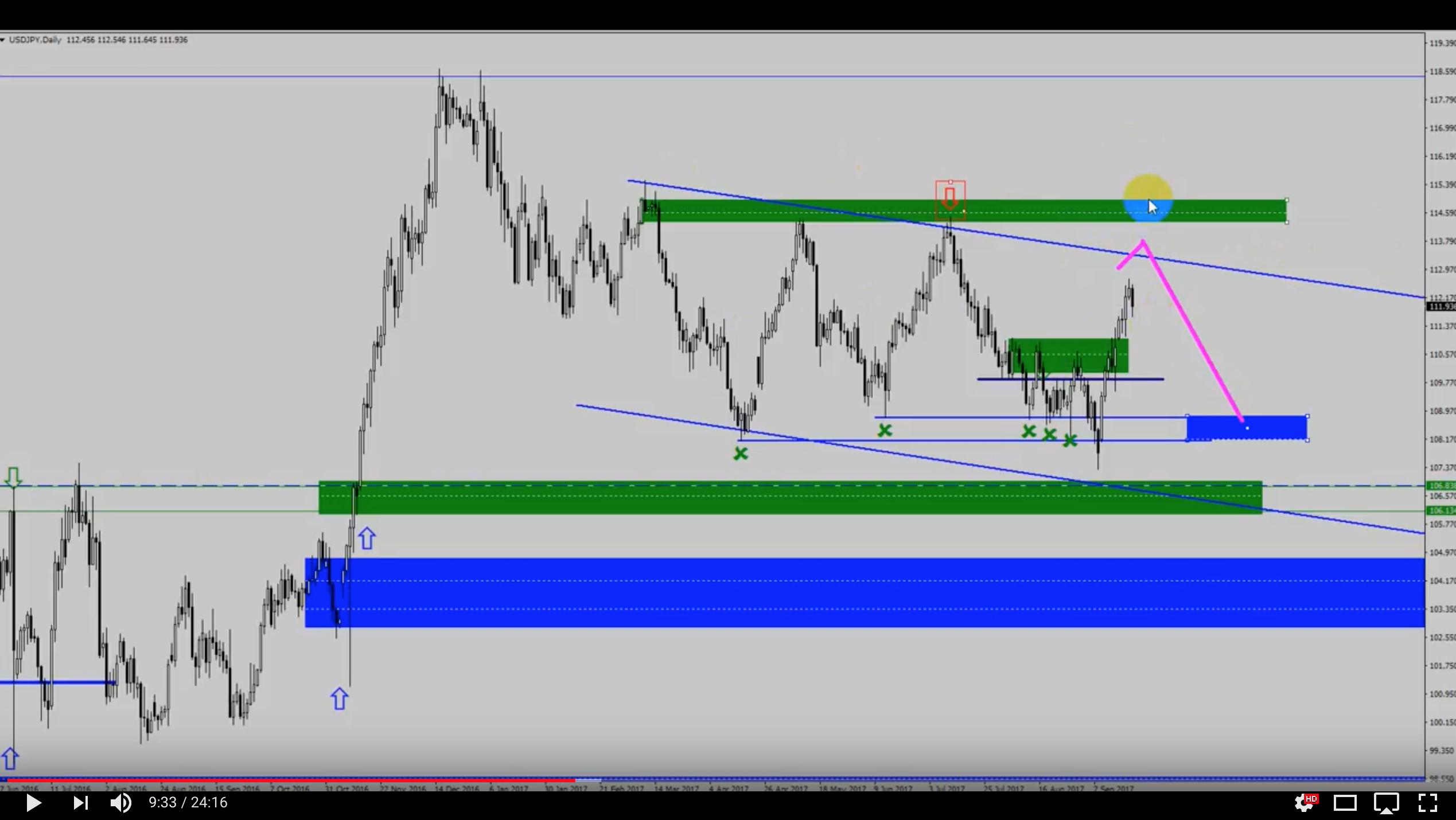 Analiza przed otwarciem rynków – EUR/USD, USD/JPY – 24 września [VIDEO]