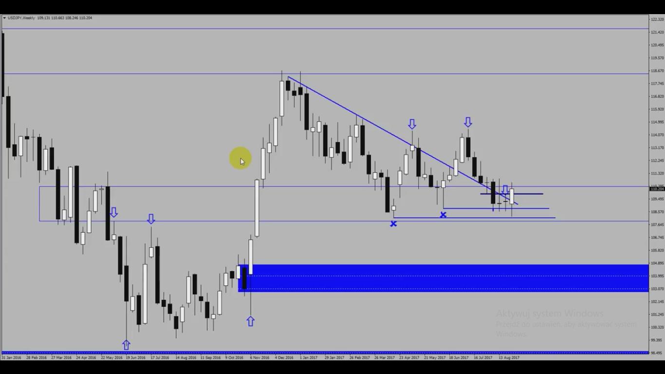 Analiza przed otwarciem rynków – EUR/USD, USD/JPY – 3 września [VIDEO]