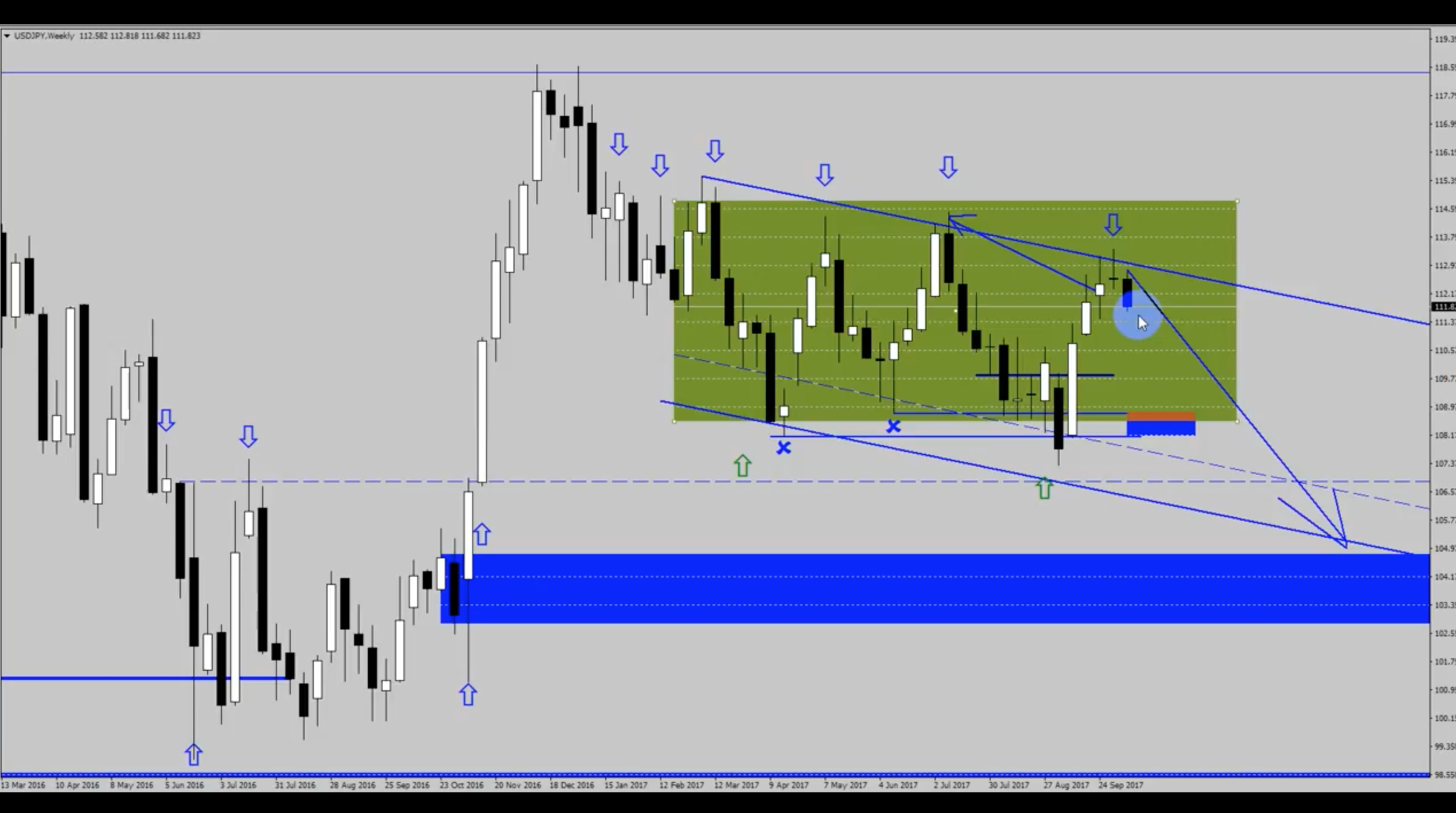 Analiza przed otwarciem rynków – EUR/USD, USD/JPY – 15 października [VIDEO]
