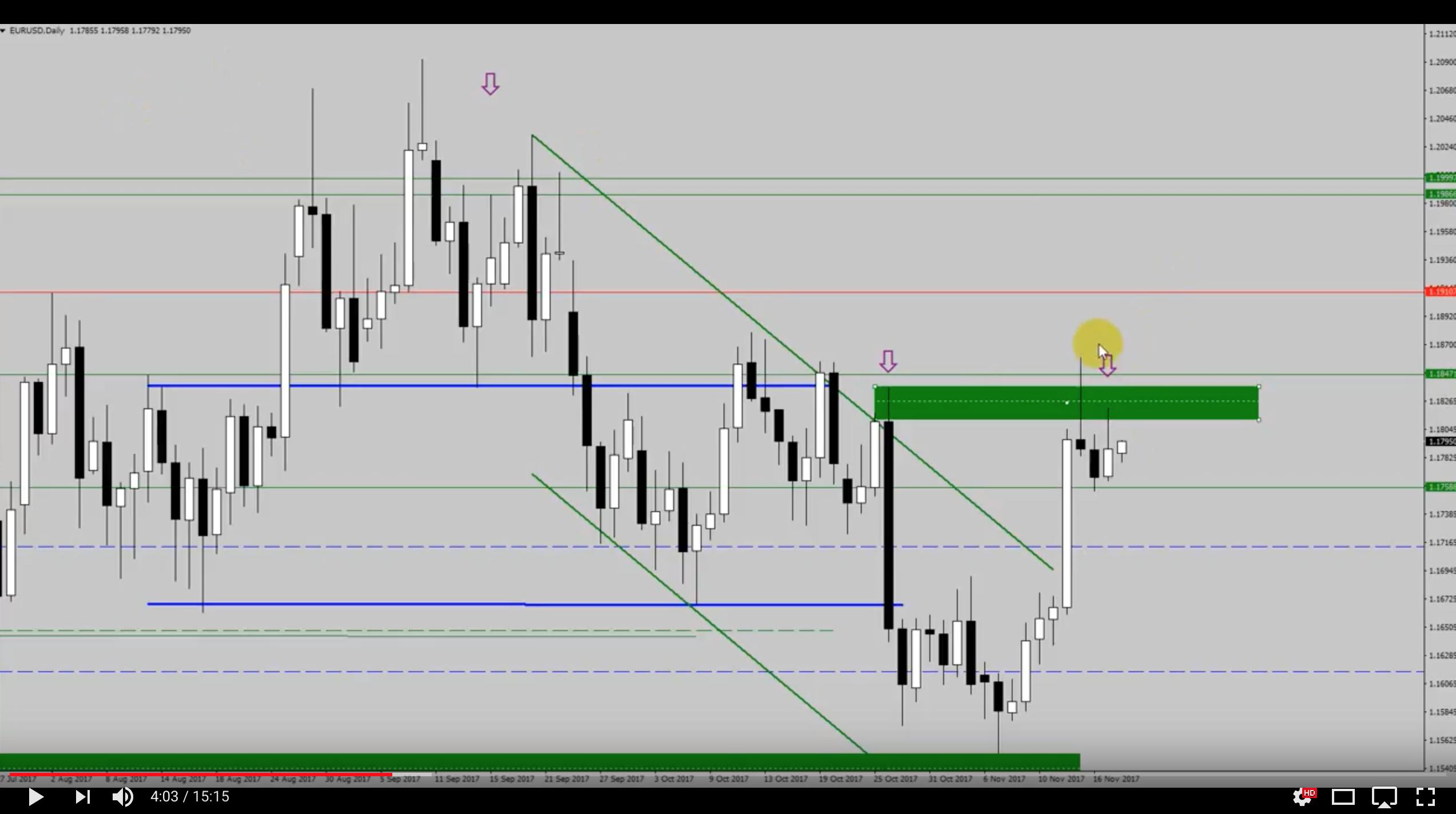 Analiza przed otwarciem rynków – EUR/USD, USD/JPY – 19 listopada [VIDEO]