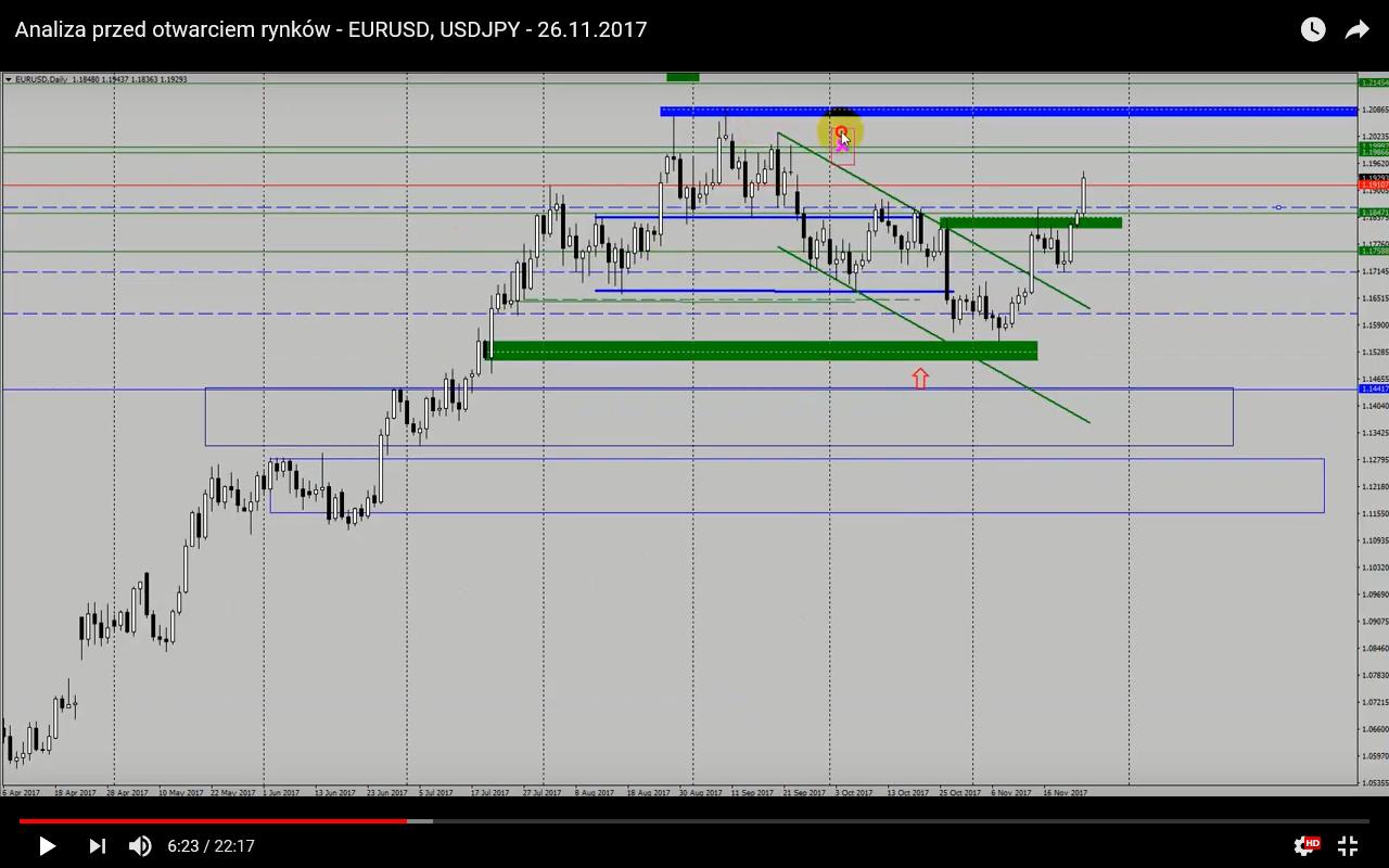 Analiza przed otwarciem rynków – EUR/USD, USD/JPY – 26 listopada [VIDEO]