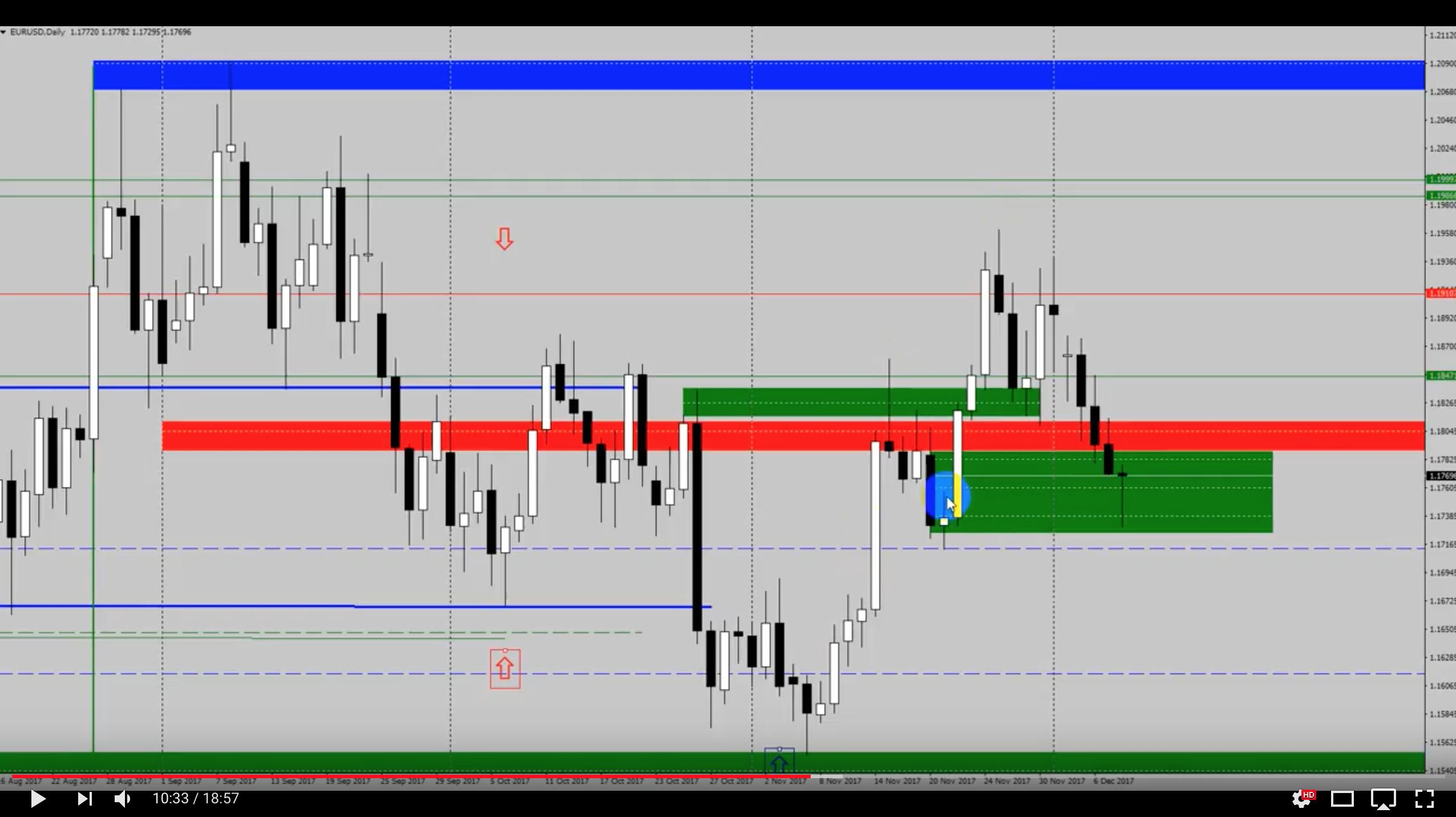 Analiza przed otwarciem rynków – EUR/USD, USD/JPY – 10 grudnia [VIDEO]