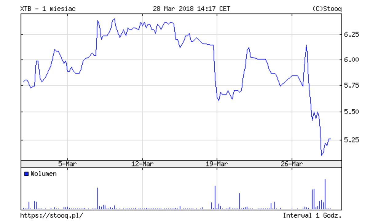 xtb grafico delle valute forex