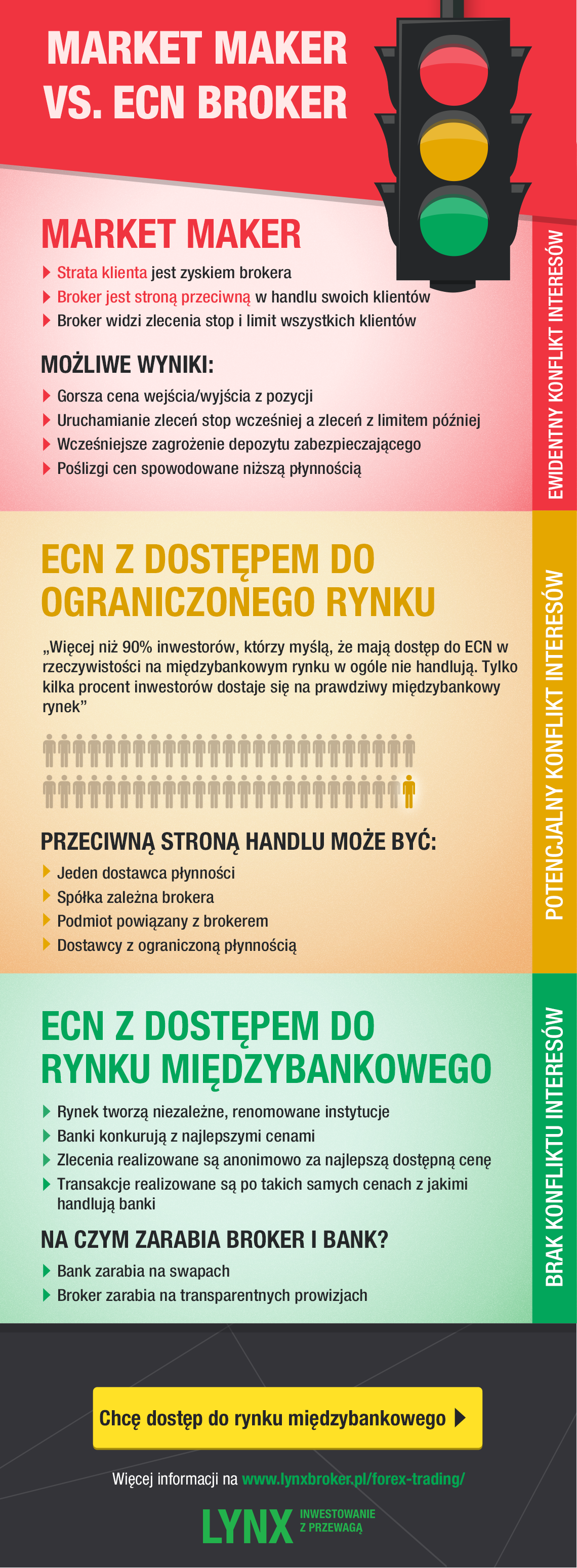 market maker ecn forex