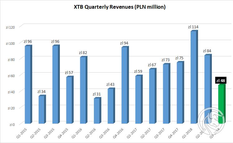 xtb wyniki iii 2018