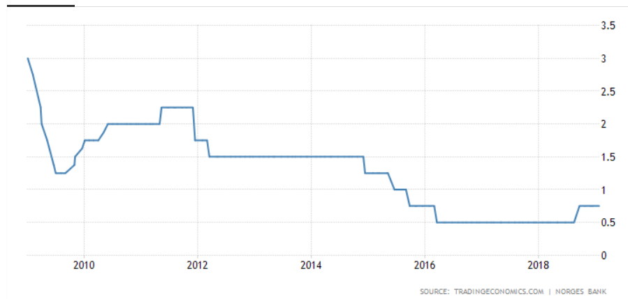 norwegia stopy procentowe