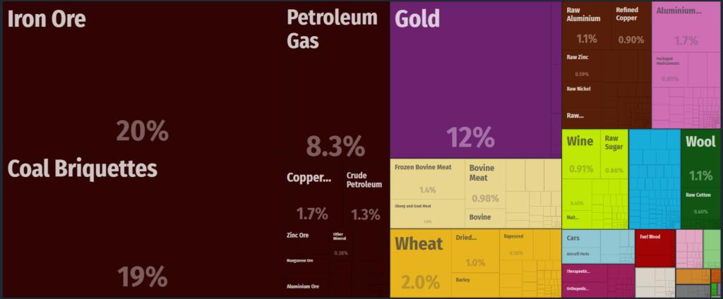 australia eksport