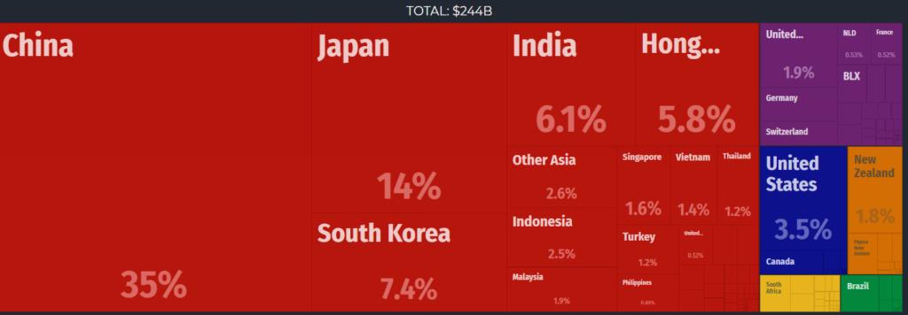 eksport australia