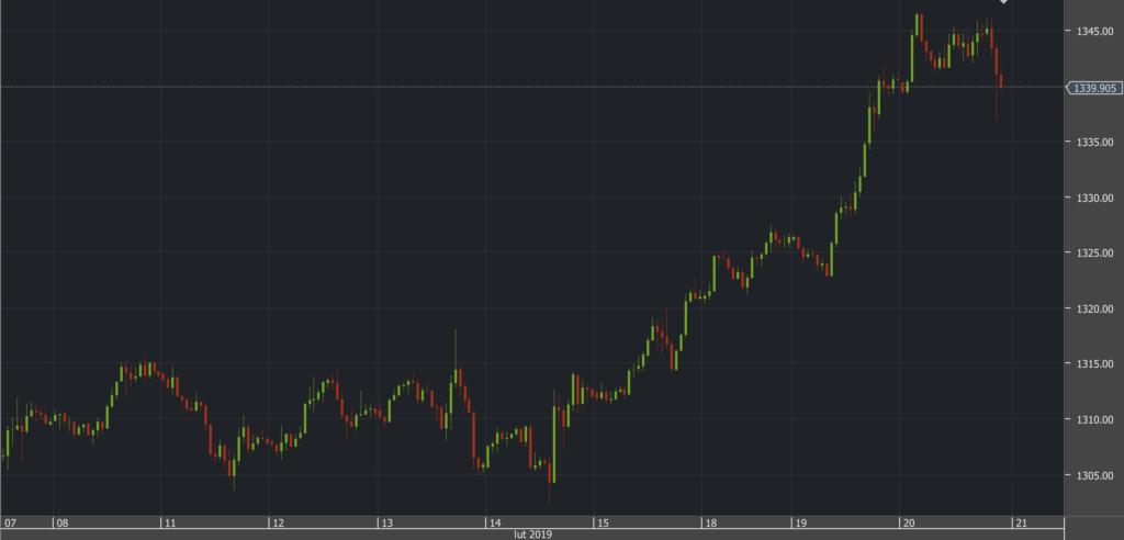 xauusd złoto wykres