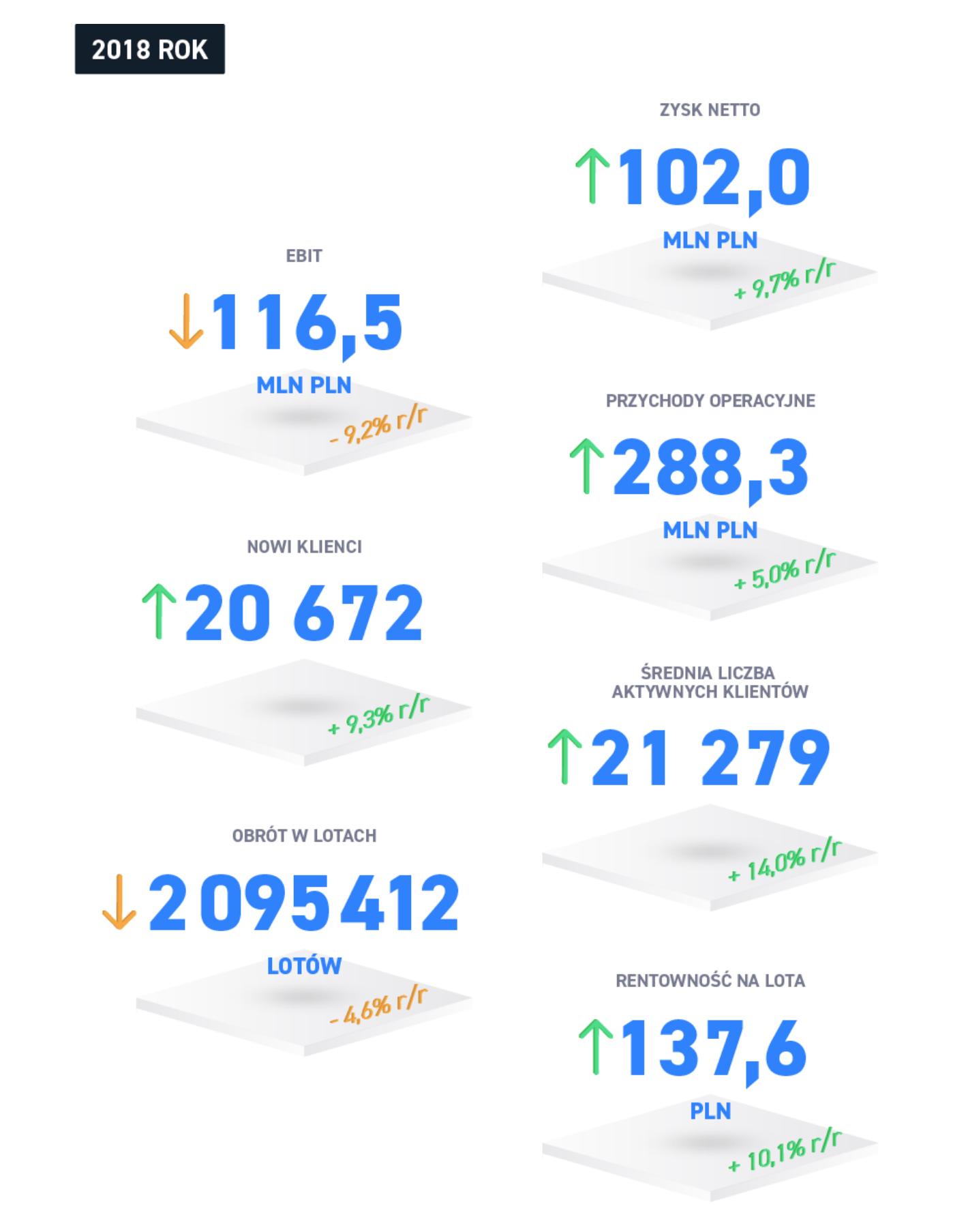 xtb wyniki 2019