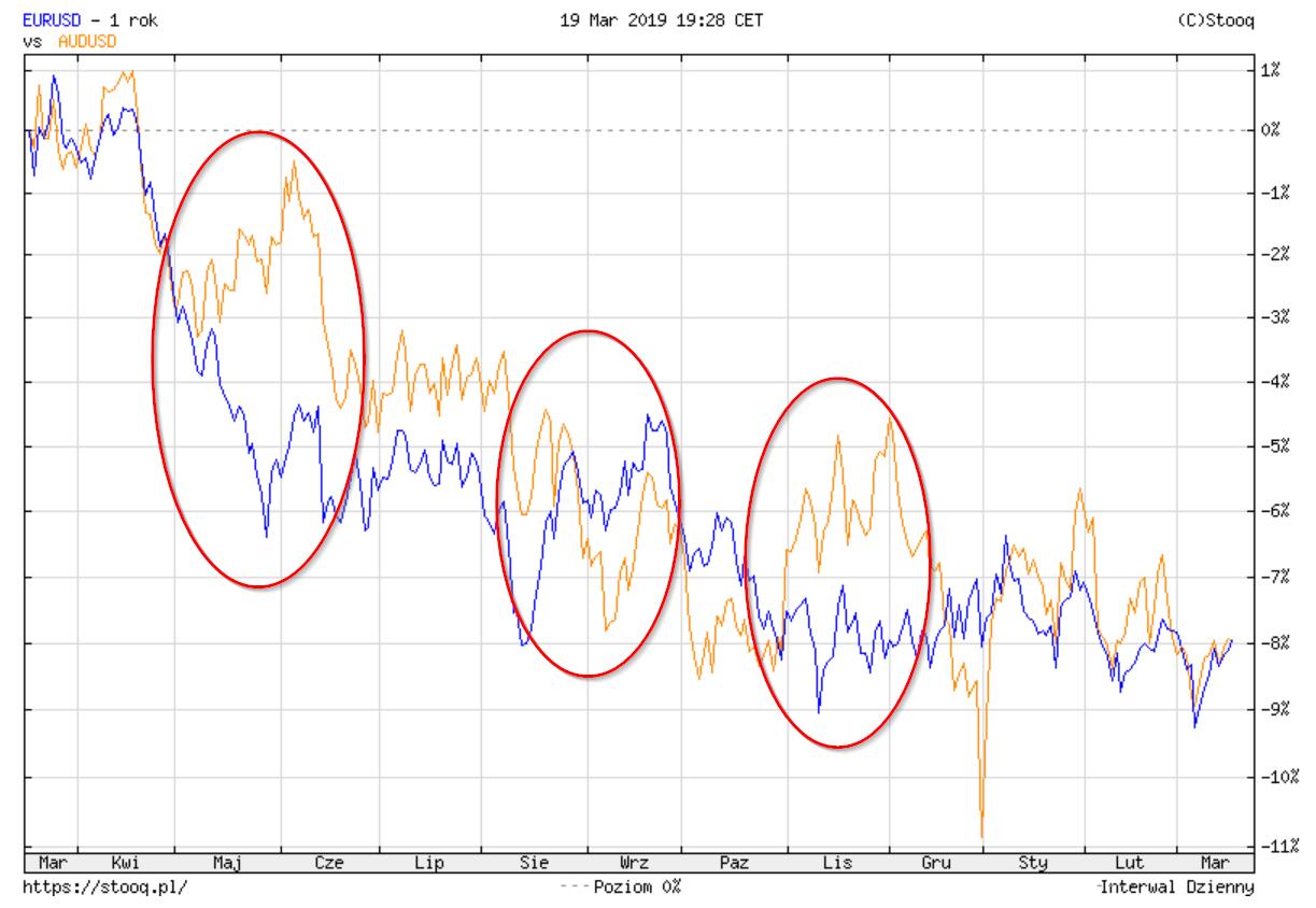 korelacja waluty