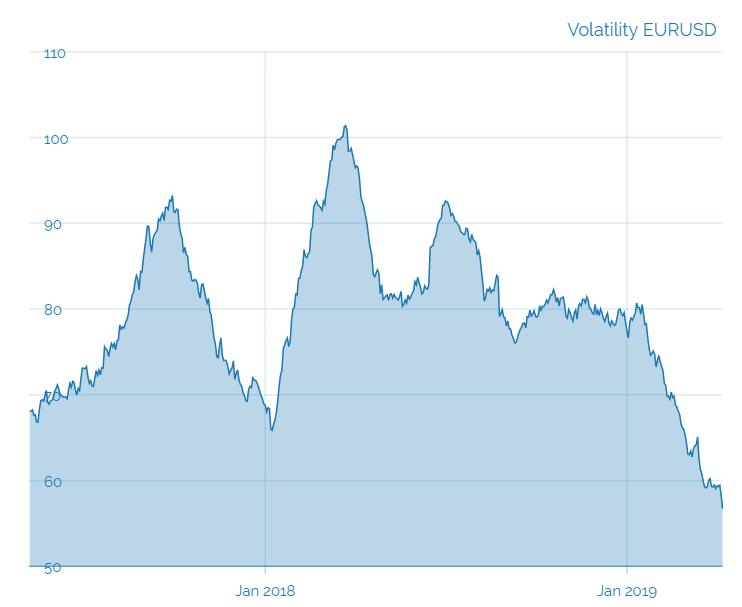 Variabilità Eurosd