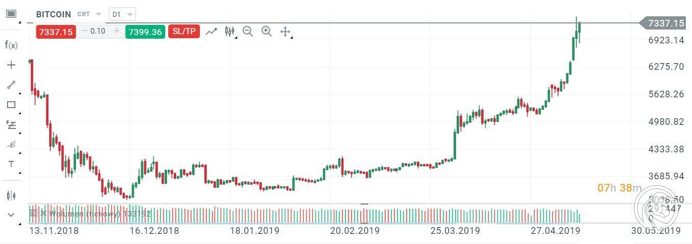 bitcoin wykres dzienny