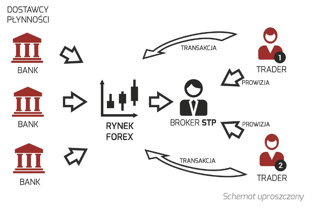 broker stp