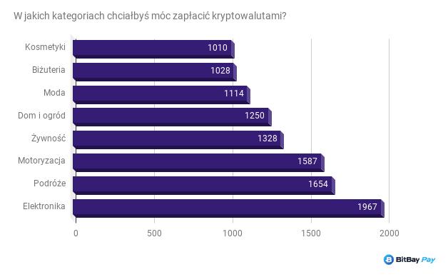 statistiche Crypto 7