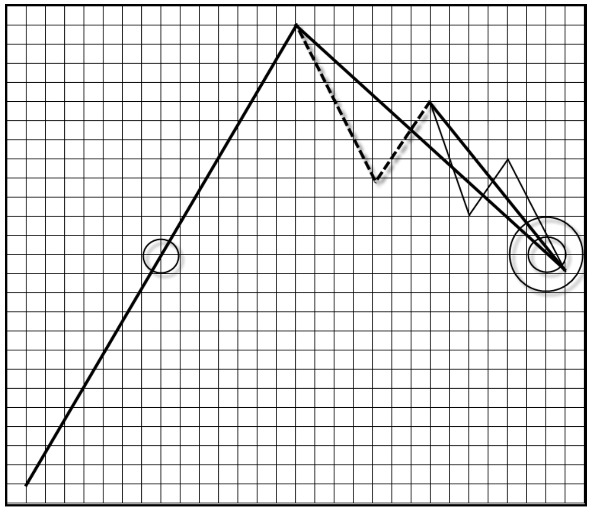 wykres 10 teoria fal goodmana