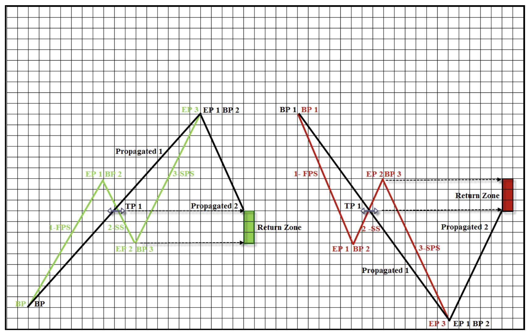 wykres 12 teoria fal goodmana