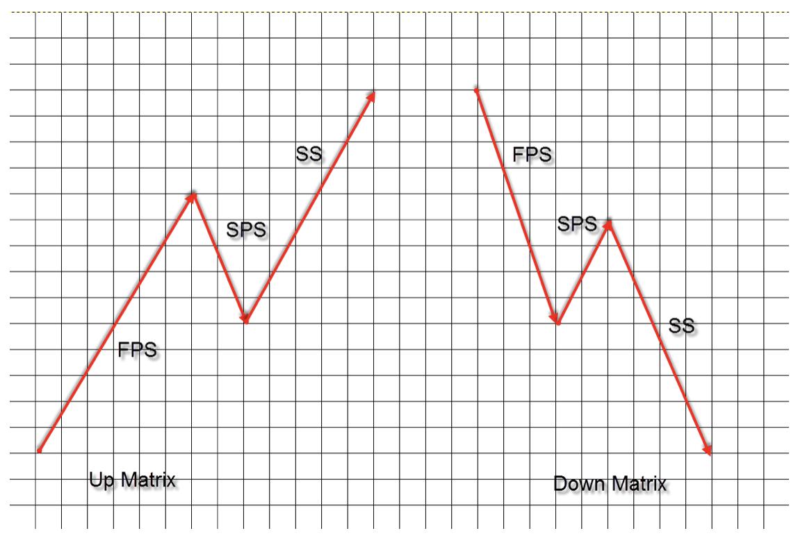 wykres 2 teoria fal goodmana