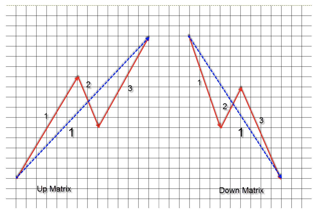 wykres 3 teoria fal