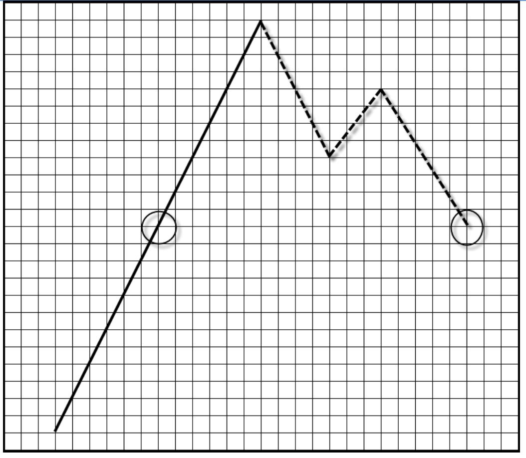 wykres 9 teoria fal goodmana