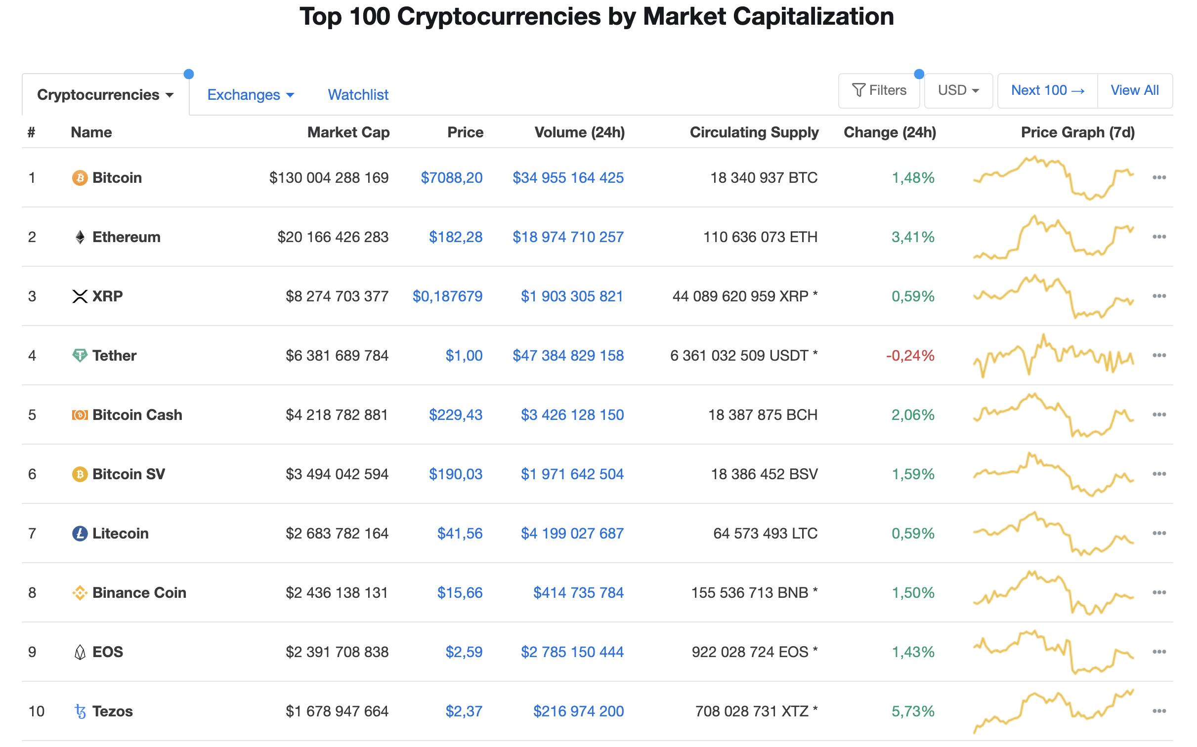 classificação de bitcoin de criptomoeda