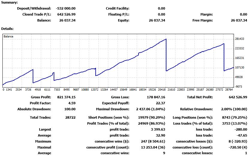 tasso di vincita della cronologia delle transazioni di metatrader 4
