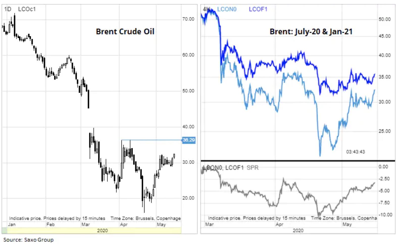 ropa naftowa inwestowanie