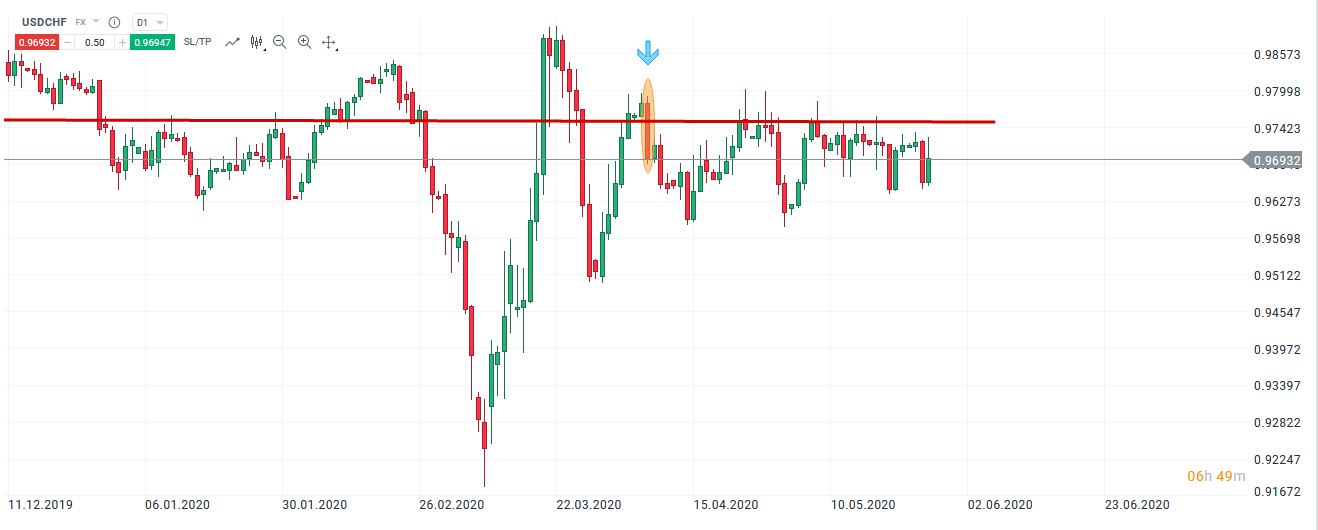 support resistance forex