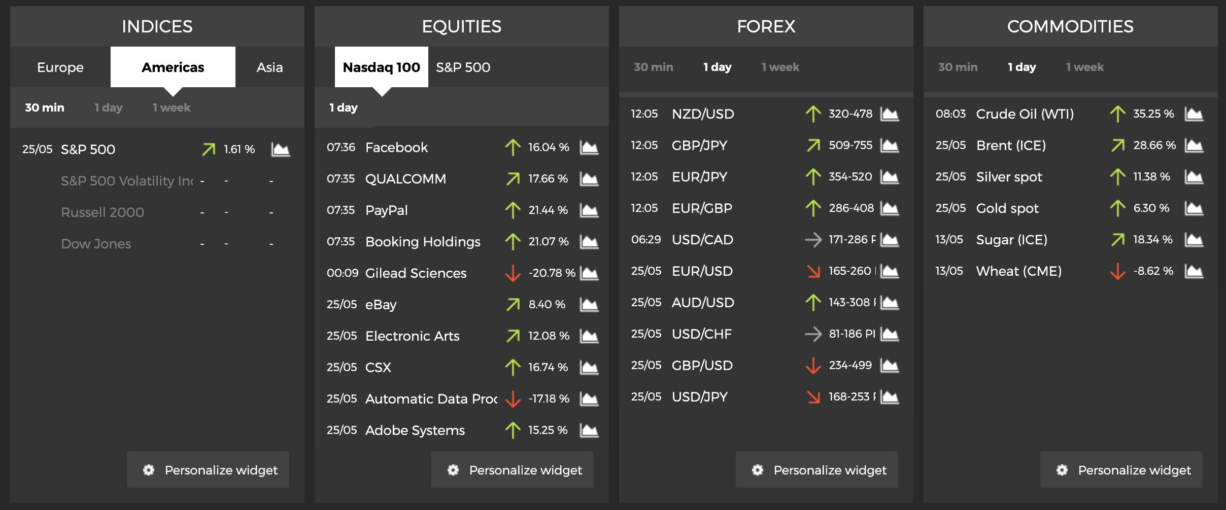 trading sui mercati centrali del cruscotto