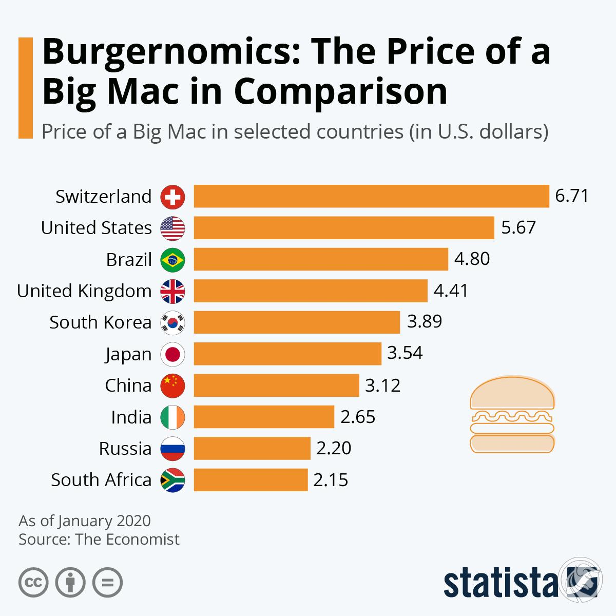 big mac index 1