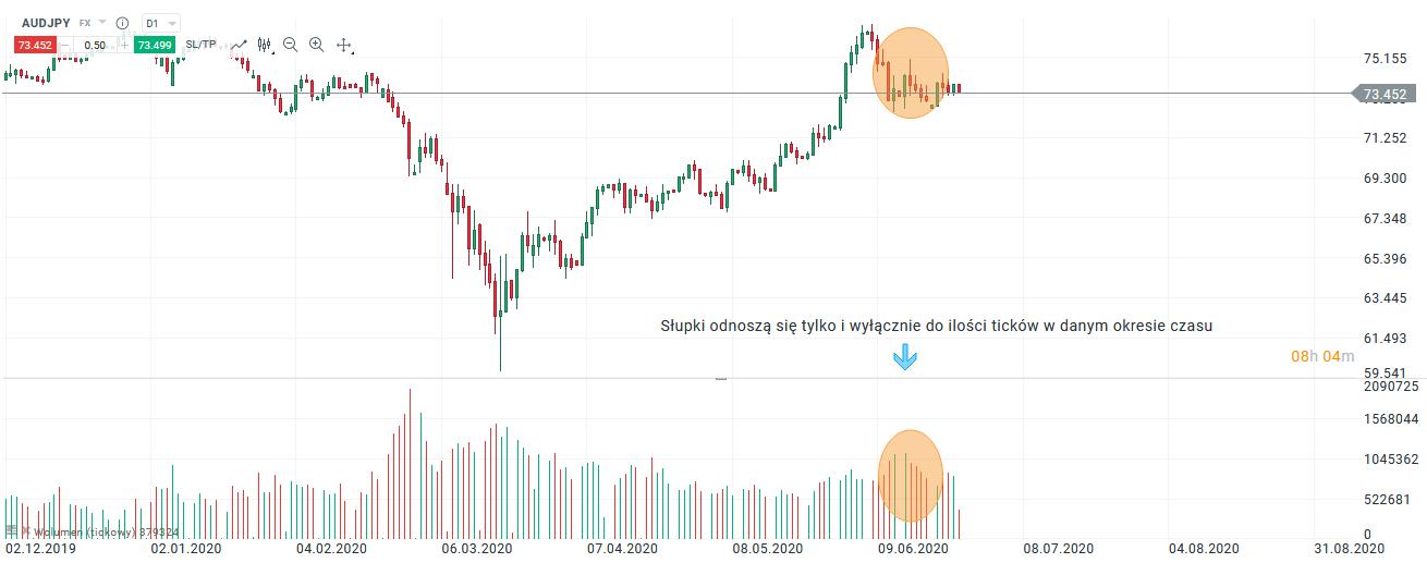 forex e volume do mercado de ações