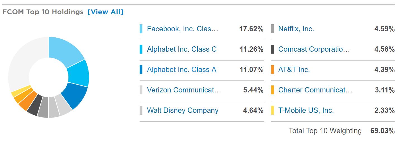 akcje google fcom holdings