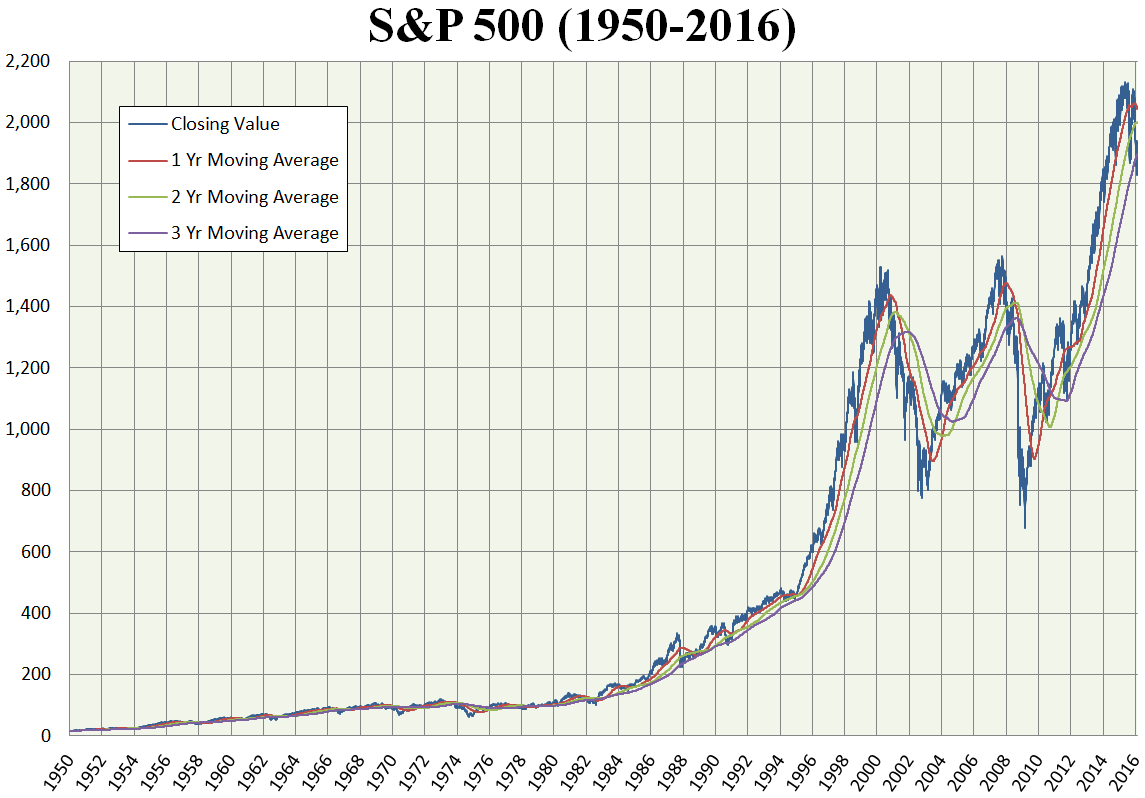 sp500 all time