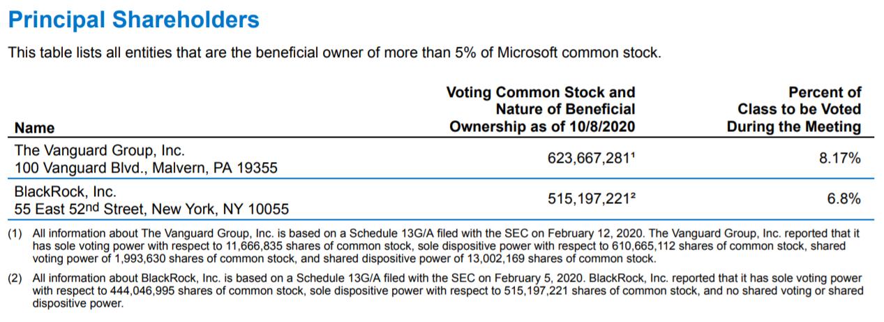 03 Microsoft Akcjonariat