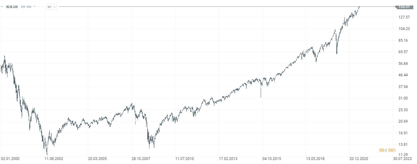07 XLK ETF wykres