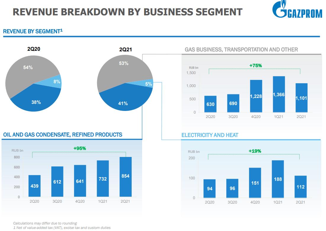 11 Gazprom revenue